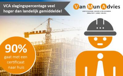 VCA slagingspercentage veel hoger dan landelijk gemiddelde